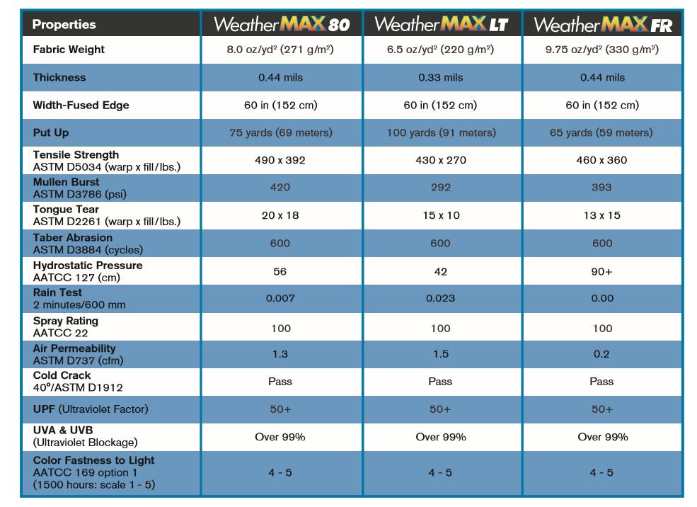 WEATHERMAX_Características
